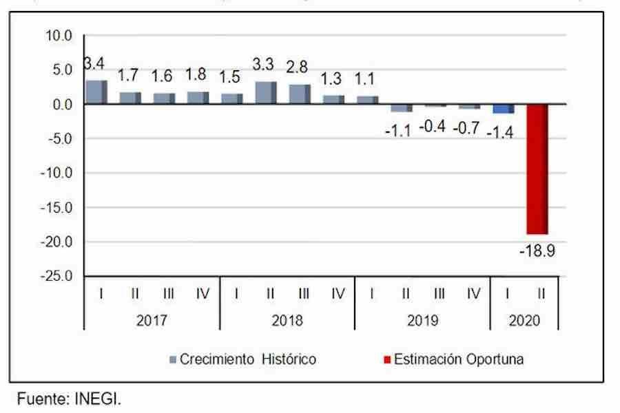 crecimiento negativo PIB