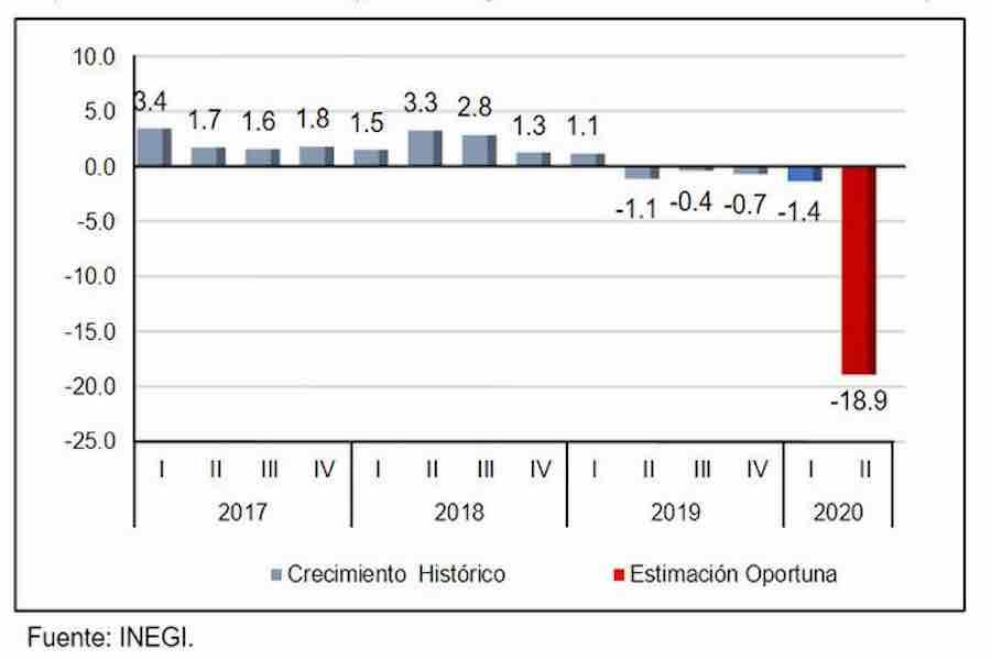 Van 5 trimestres de crecimiento negativo del PIB