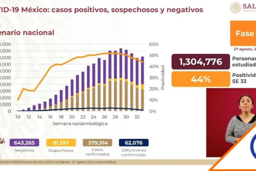 #Covid19: SSA reportó cero muertos hoy en México… increíble