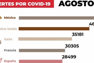 Ya son 50 mil muertes por Covid-19
