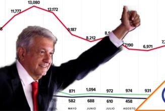 #AyNanita: 79.8% de los contratos del gobierno son dados por adjudicación directa