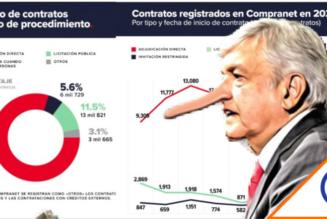 #Récord: Gobierno de Obrador asigna 80% de contratos directamente… 165 mil MDP
