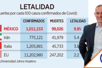 #Covid19: México, el país con la mayor tasa de mortalidad del mundo en pandemia
