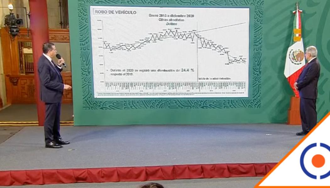 #CaraDura: Gobierno presume baja del 0.4% en violencia cuando está incontrolable